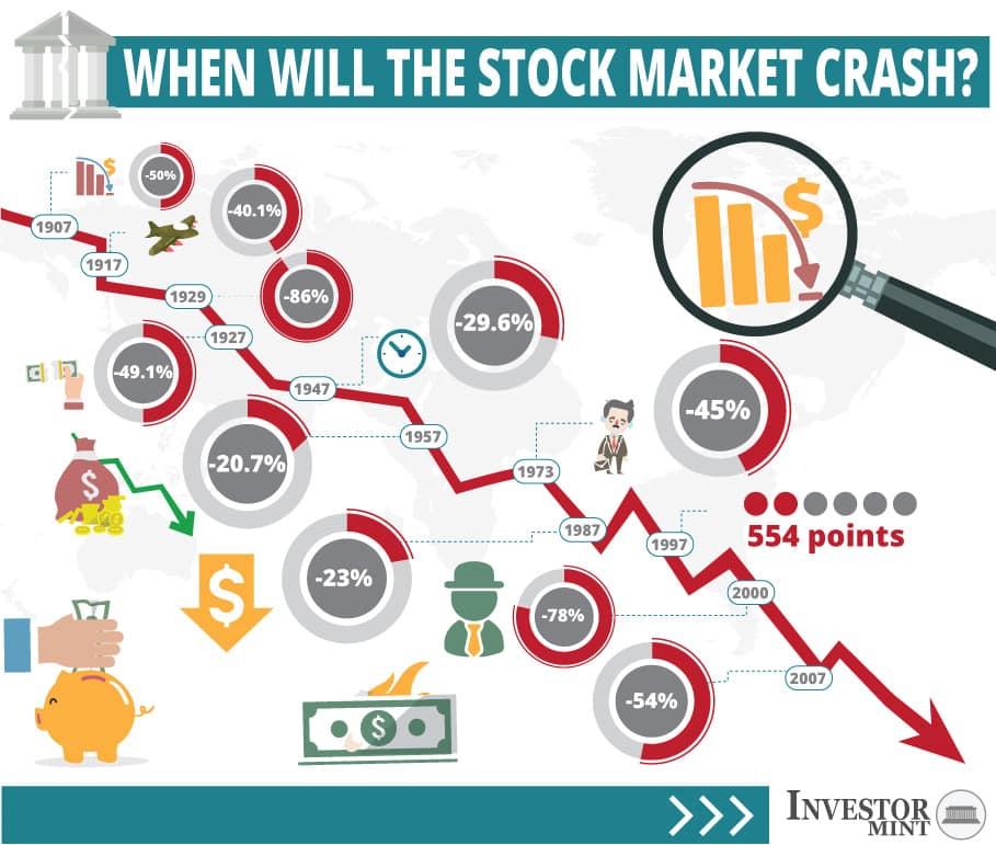 when will the stock market crash