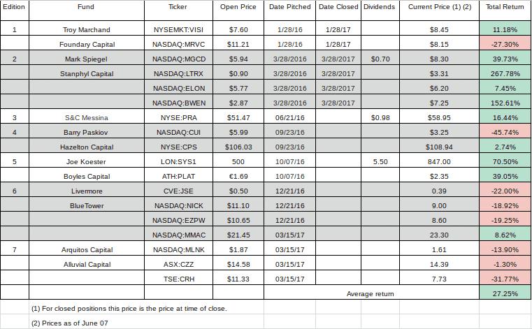 hidden value stocks returns chart