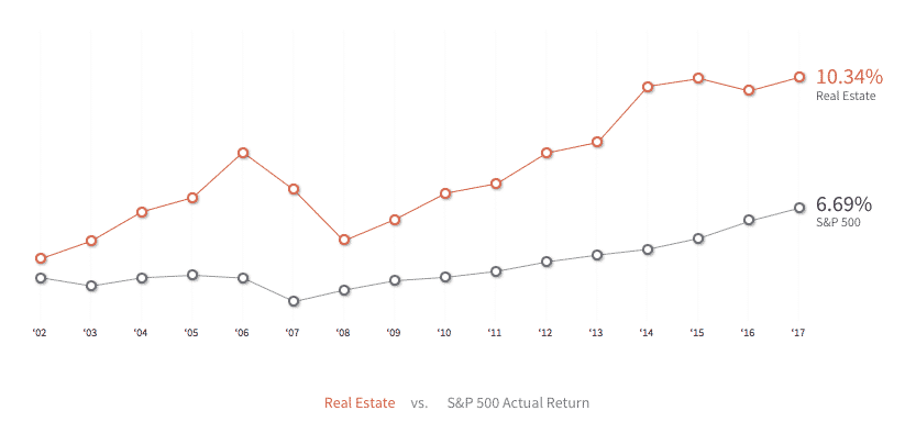 realty mogul real estate growth chart