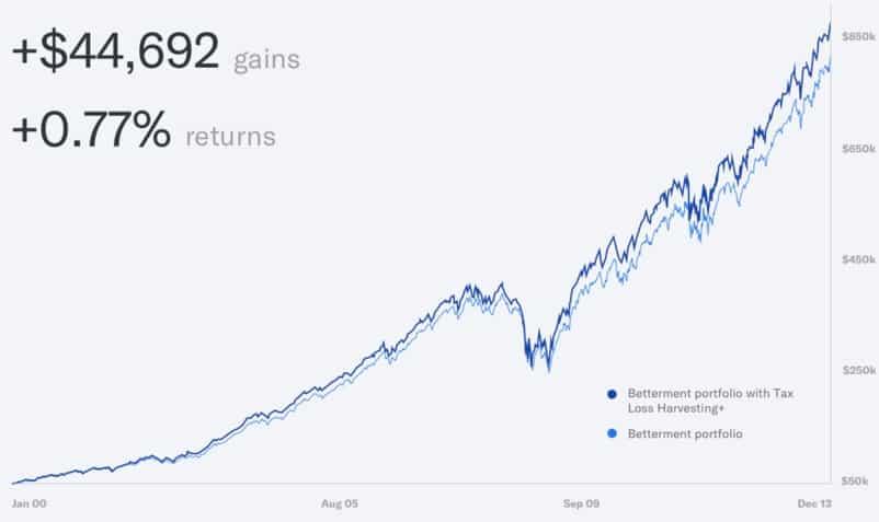 betterment gains chart