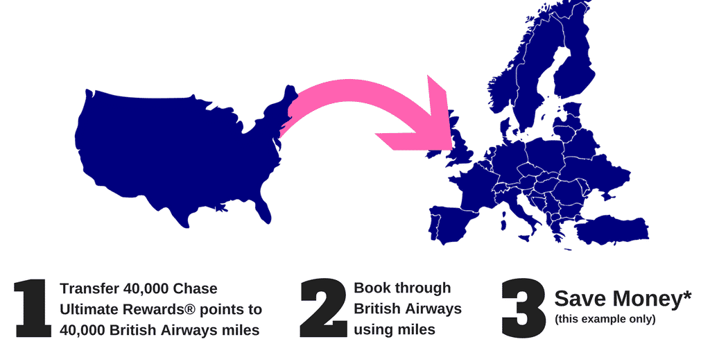 Chase Book Travel With Points