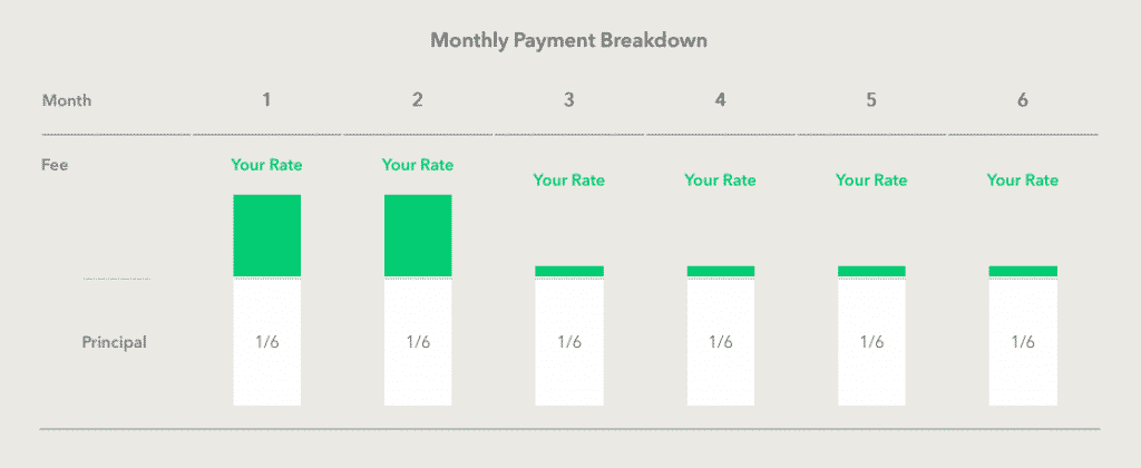 kabbage monthly payment breakdown