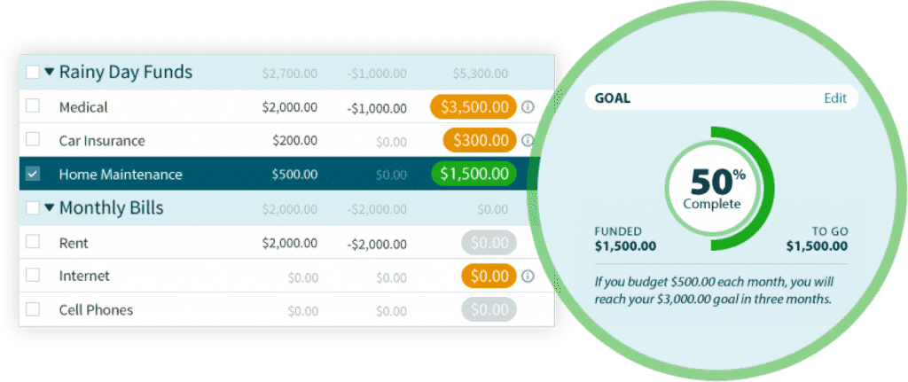 YNAB Review 2019 - Yes, You Need A Budget! | Investormint