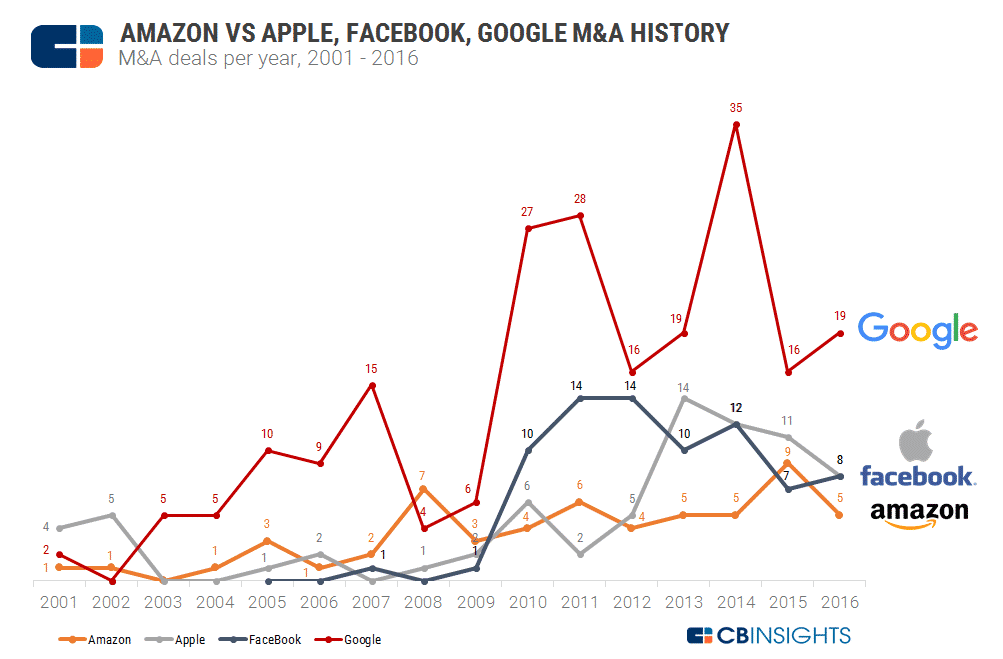 amazon vs apple facebook google ma history
